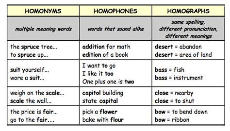 Inglés Cada Día Homonyms, Homophones And Homographs