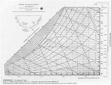 Hd Wallpapers Psychrometric Chart Si Units High Temperature