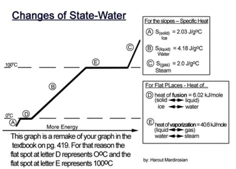 Heating Curve Of Water Worksheet Worksheets For All  Download And Share Worksheets  Free On