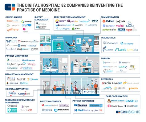 80+ Companies Pioneering The Future