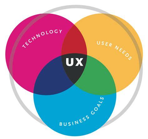 We're Hiring Ux Designer  Think Inc • Experience Design