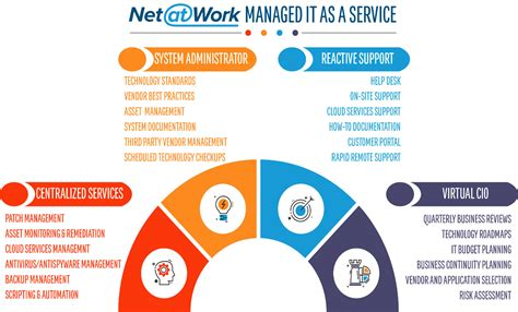 managed  services  hosting solutions managed