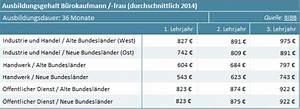 Kaufmann Im Einzelhandel Ausbildung Gehalt : business wissen management security tarifvertrag kaufmann ~ A.2002-acura-tl-radio.info Haus und Dekorationen