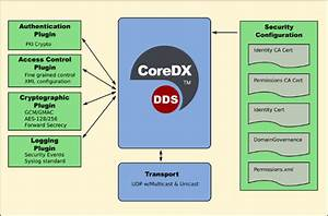 CoreDX DDS Secure | Twin Oaks Computing, Inc