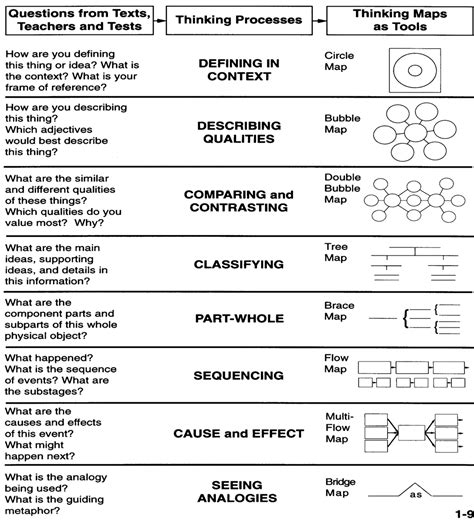 thinking maps templates curriculum highlights thinking maps