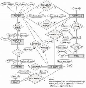 Convert The Er Diagram For An Airline Database Bel