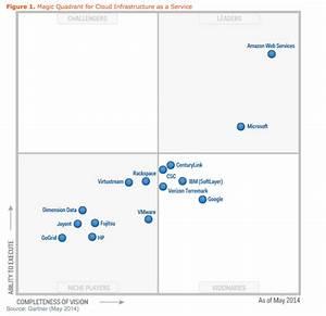 Amazon and Microsoft top Gartner's IaaS Magic Quadrant | ZDNet