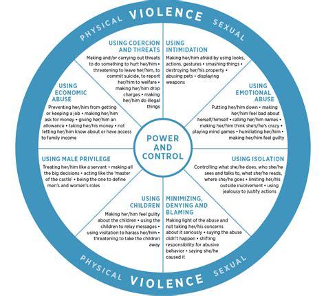 intimate partner violence  wellness alcohol
