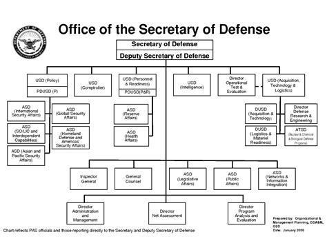 Dod Organization Structure Images