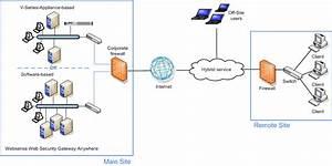 Soho Network Topology