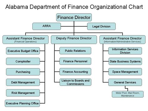 Quotes about Finance department (23 quotes