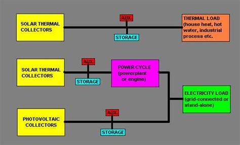 Процесс преобразования солнечной энергии в электрическую