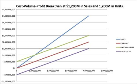 How To Do Cost Volume Profit Analysis