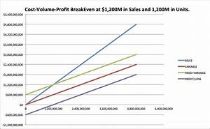 How to do cost volume profit analysis 8 steps with pictures for Cost volume profit graph excel template