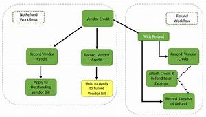 Tax Practice Workflow Chart Vendor Credits And Refunds In Quickbooks Online