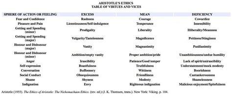 Catholic Virtues And Vices Vice Virtue Catholic