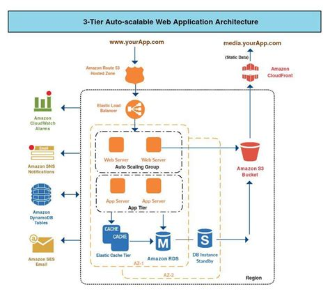image result  system architecture diagram tool