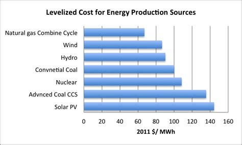 Costs - Wind Electricity