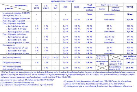 montant minimum assurance vie la fiscalit 233 de l 233 pargne