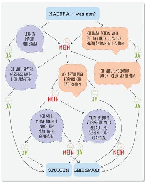 entscheidungshilfe ja oder nein ja oder nein entscheidungshilfe