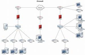 Network Diagram Example - Firewall | Network Diagrams ...