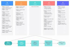 How To Start Six Sigma Process Mapping