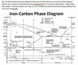 Solved  Q2  The Following Binary Phase Diagram Is The Iron