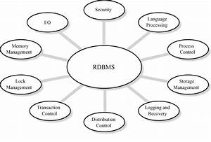 What Is Relational Database Management System  Rdbms