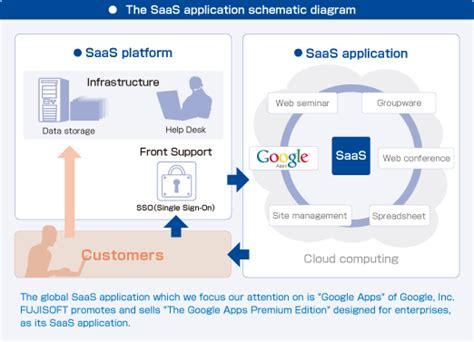 FUJISOFT   Solutions   Cloud Integration Services   SaaS ...