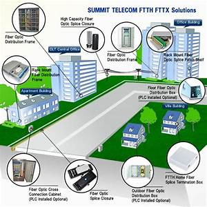 Ftth Fttx Solutions