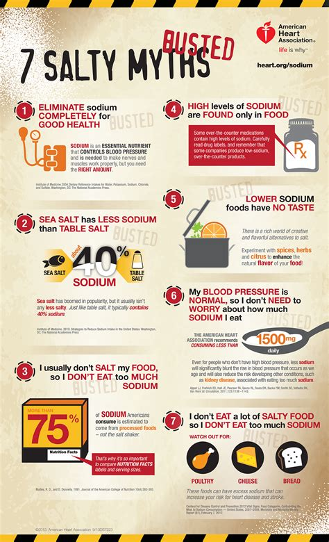 salty sodium myths busted infographic american heart
