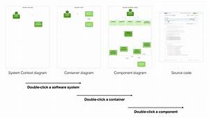 Software Architecture Diagrams Should Be Maps Of Your