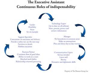 smart objectives for administrative assistant exles management leadership and innovation the indispensable of executive support