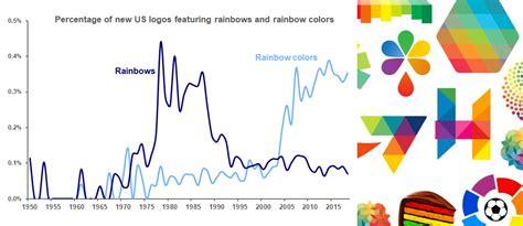 brand  taste  rainbow
