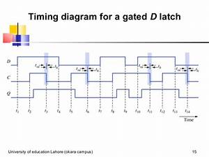 Gated D Latch Timing Diagram