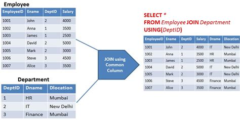 sql having clause example using multiple tables column employee joined department above