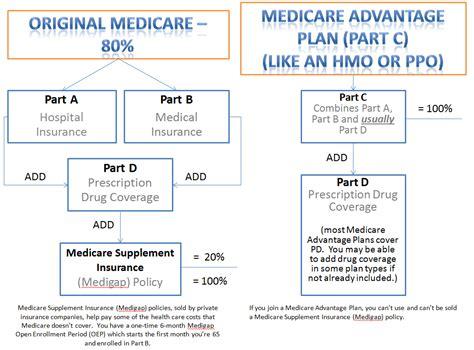 choose  medicare plan bcomingbcoming