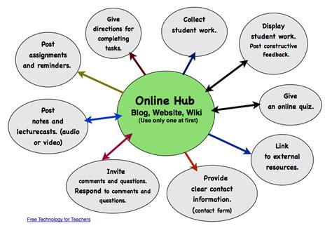 creating   learning hub teaching  learning