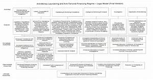 anti money laundering policy template canada templates With money laundering policy template