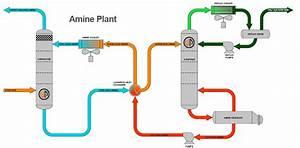 Amine Plants