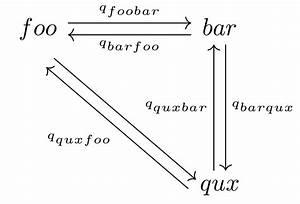 Michael Gr U00fcnst U00e4udl  Gruenstaeudl   Phd  U00bb Blog Archiv  U00bb An Example Of Commutative Diagrams In Latex