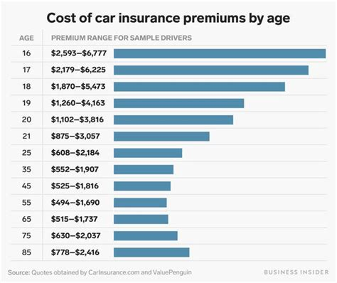 Average monthly cost of car insurance. Average Car Insurance Rates by Age and Gender Per Month