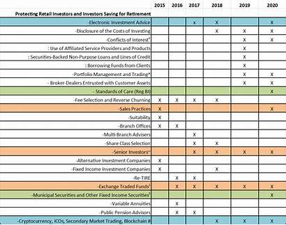 Reg Chart Bi Compliance Sec Ocie Prioritize