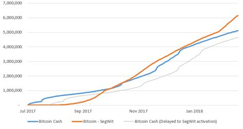 A trusted news source for bitcoin. Bitcoin Cash still trails behind SegWit when it comes to transaction volume - CoinHub Desk