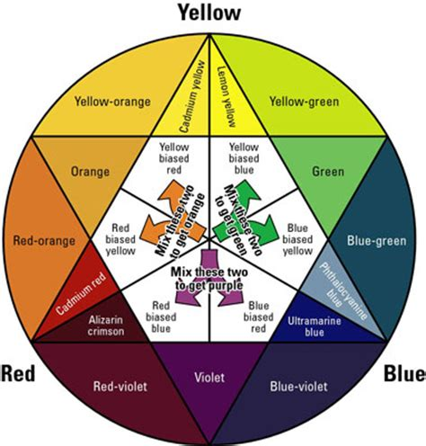 circling the color wheel for watercolor painting dummies