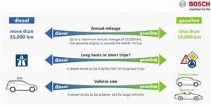 A Partir De Combien De Km Une Voiture Est Vieille : acheter une voiture diesel combien de km par an voitures ~ Medecine-chirurgie-esthetiques.com Avis de Voitures