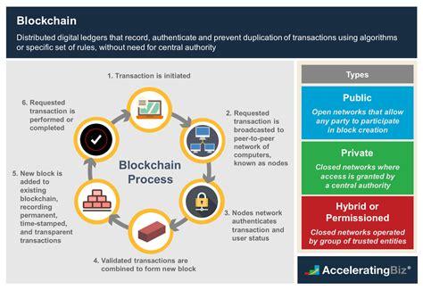 Blockchain Overview   AcceleratingBiz