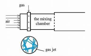 Diagram Of A Gas Burner