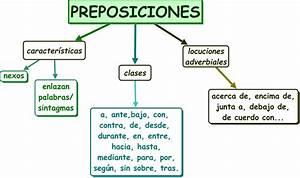 Preposiciones y locuciones preposicionales Recursos para Primaria