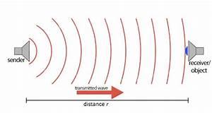 Sensors Ultrasound  Sensorwiki Org
